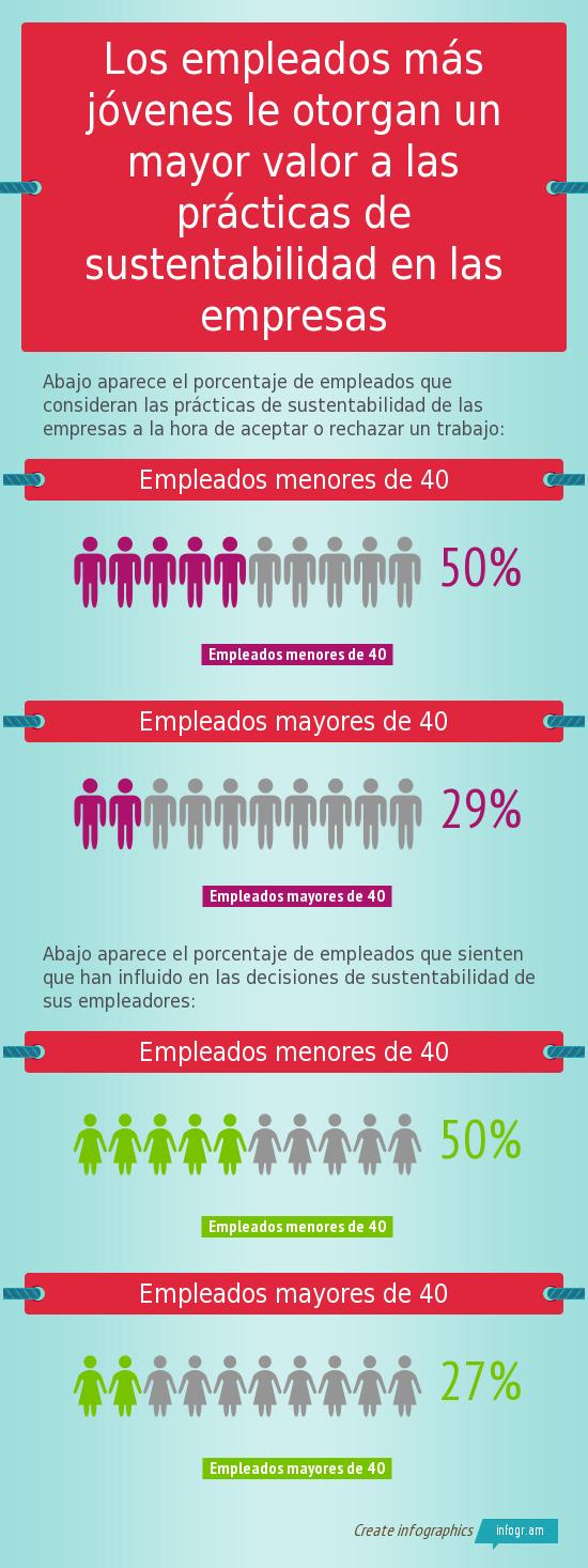 Los empleados más jóvenes le (4)